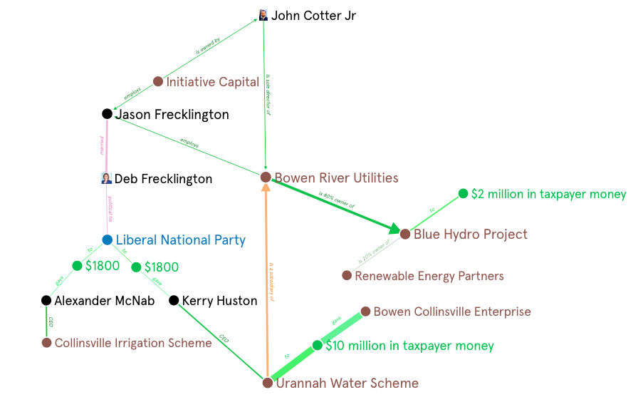 Chart showing connections of political, corporate and financial ties